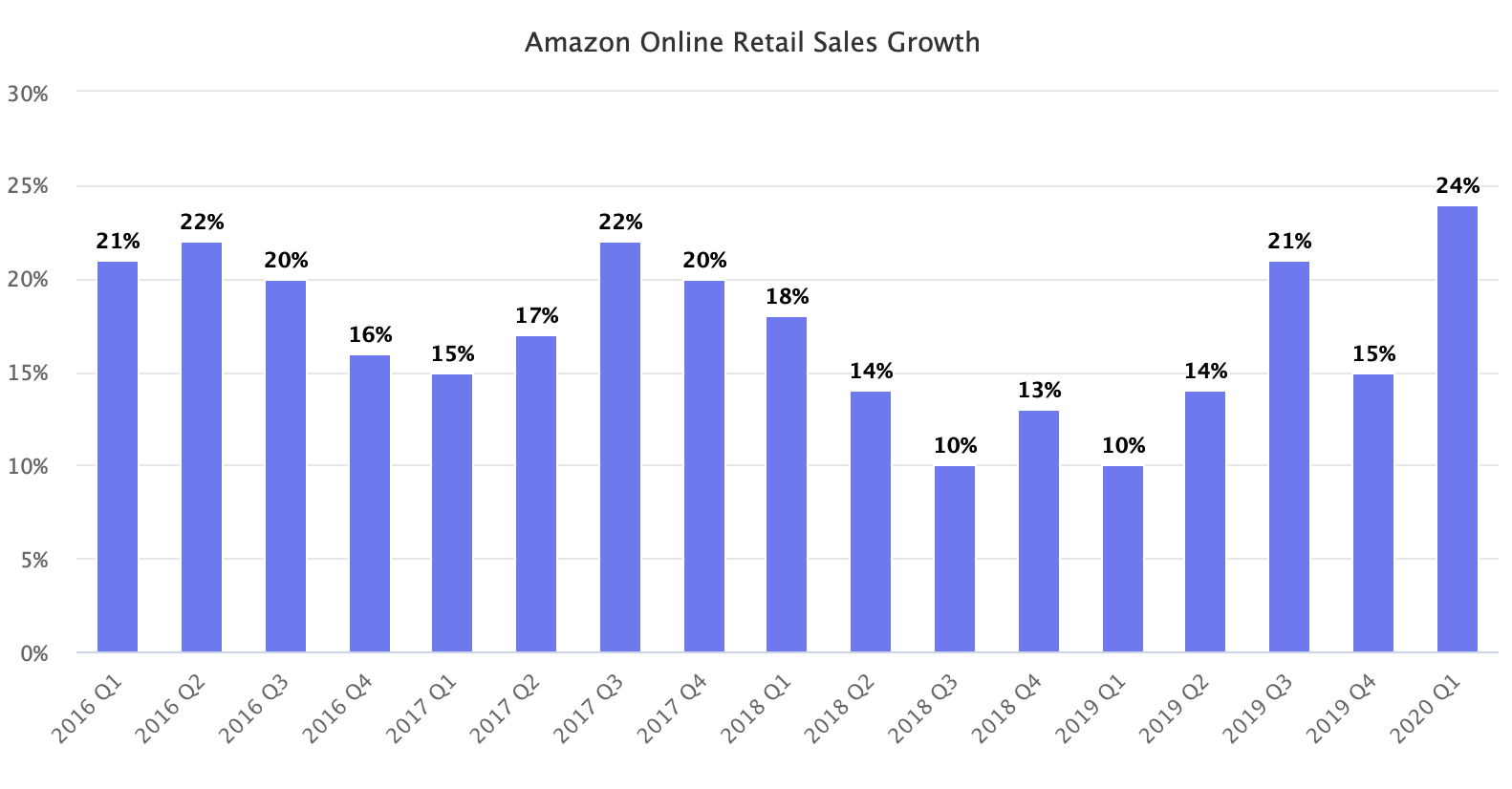amazon online retail growth