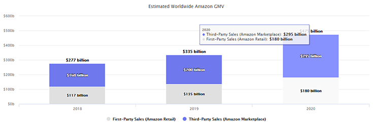 estimated worldwide amazon gmv