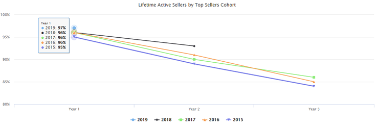 lifetime active sellers by top sellers cohort