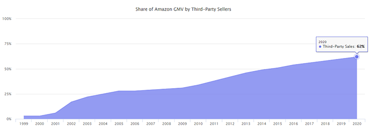 share of amazon gmv by third party sellers
